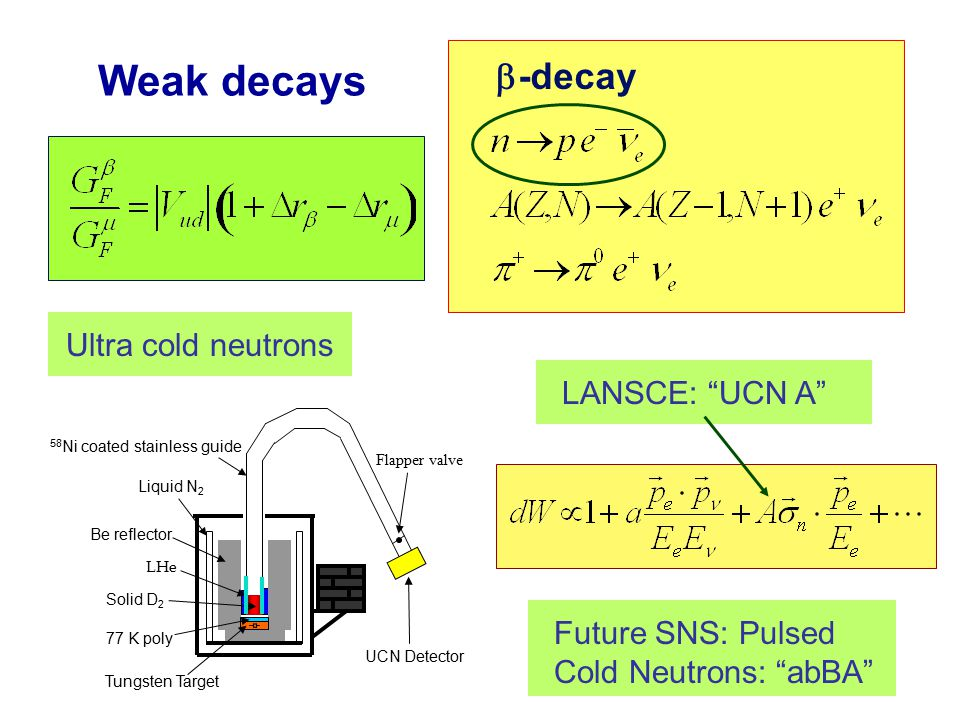 Weak decays   -decay Liquid N 2 Be reflector Solid D 2 77 K poly Tungsten Target 58 Ni coated stainless guide UCN Detector Flapper valve LHe Ultra cold neutronsLANSCE: UCN A Future SNS: Pulsed Cold Neutrons: abBA