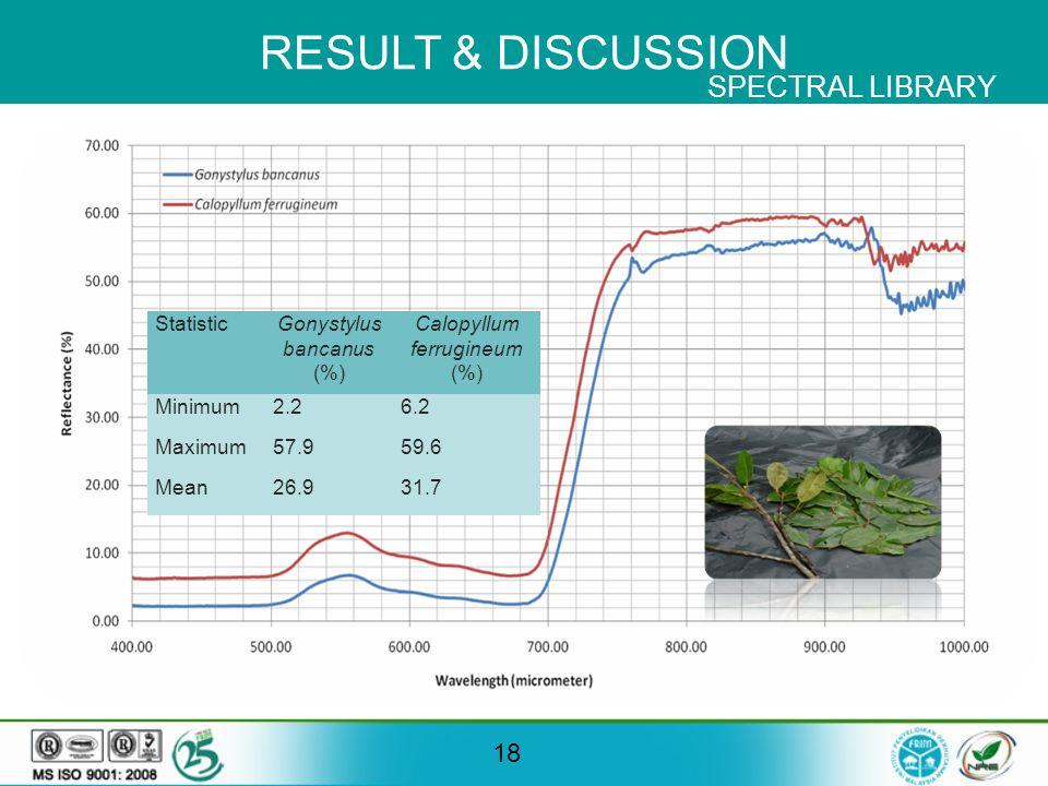 RESULT & DISCUSSION 18 StatisticGonystylus bancanus (%) Calopyllum ferrugineum (%) Minimum2.26.2 Maximum57.959.6 Mean26.931.7 SPECTRAL LIBRARY