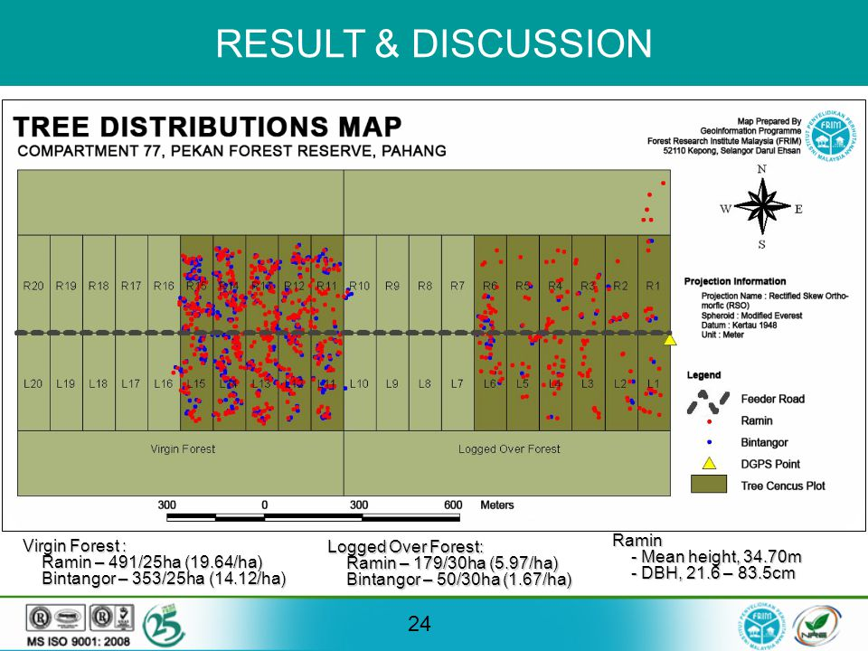 RESULT & DISCUSSION 24 Virgin Forest : Ramin – 491/25ha (19.64/ha) Ramin – 491/25ha (19.64/ha) Bintangor – 353/25ha (14.12/ha) Bintangor – 353/25ha (14.12/ha) Logged Over Forest: Ramin – 179/30ha (5.97/ha) Ramin – 179/30ha (5.97/ha) Bintangor – 50/30ha (1.67/ha) Bintangor – 50/30ha (1.67/ha) Ramin - Mean height, 34.70m - Mean height, 34.70m - DBH, 21.6 – 83.5cm - DBH, 21.6 – 83.5cm