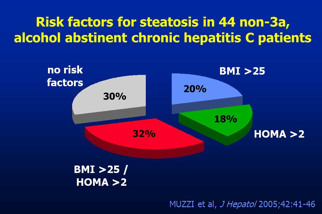 Risk factors for steatosis in 44 non-3a, alcohol abstinent chronic hepatitis C patients MUZZI et al, J Hepatol 2005;42:41-46 30% 20% 18% 32%