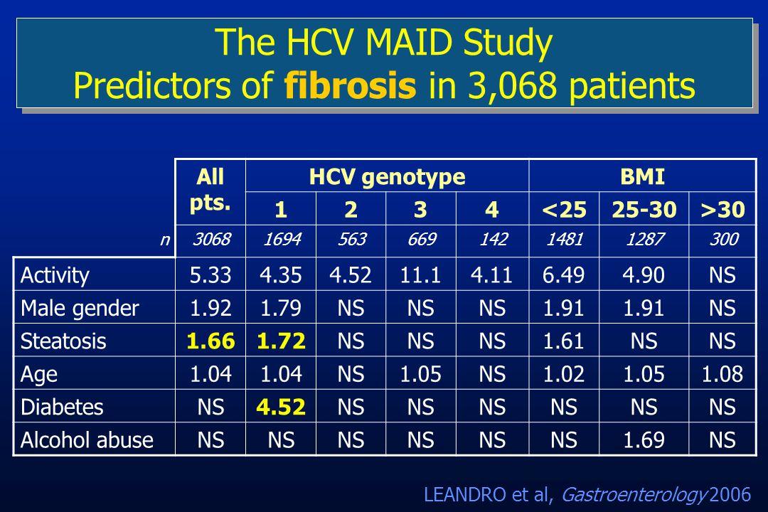 The HCV MAID Study Predictors of fibrosis in 3,068 patients All pts. HCV genotypeBMI 1234<2525-30>30 n3068169456366914214811287300 Activity5.334.354.5