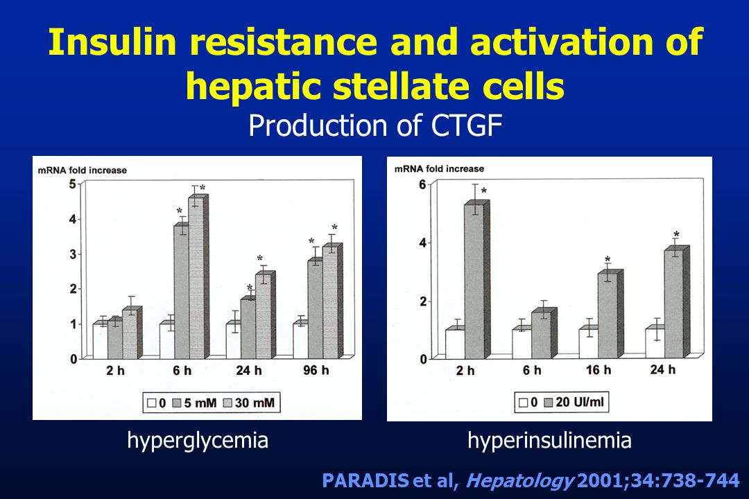 Insulin resistance and activation of hepatic stellate cells Production of CTGF hyperglycemia hyperinsulinemia PARADIS et al, Hepatology 2001;34:738-74