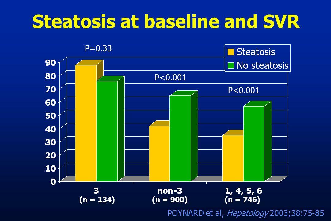 Steatosis at baseline and SVR POYNARD et al, Hepatology 2003;38:75-85 P=0.33 P<0.001 (n = 134)(n = 746)(n = 900)