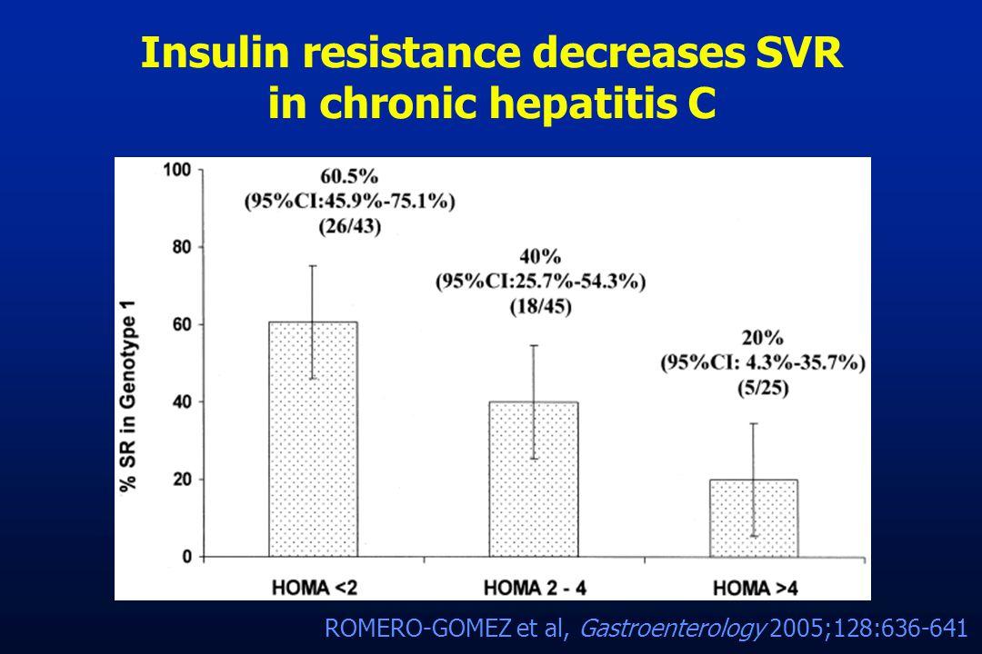 Insulin resistance decreases SVR in chronic hepatitis C ROMERO-GOMEZ et al, Gastroenterology 2005;128:636-641