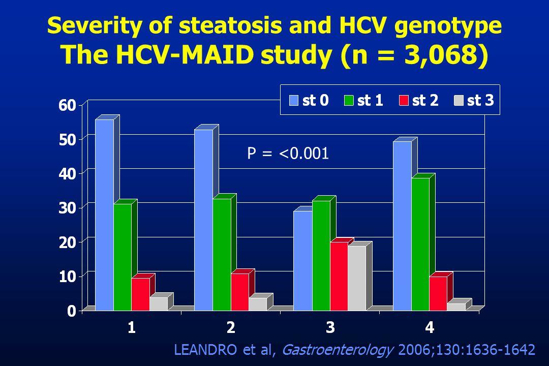 Severity of steatosis and HCV genotype The HCV-MAID study (n = 3,068) P = <0.001 LEANDRO et al, Gastroenterology 2006;130:1636-1642