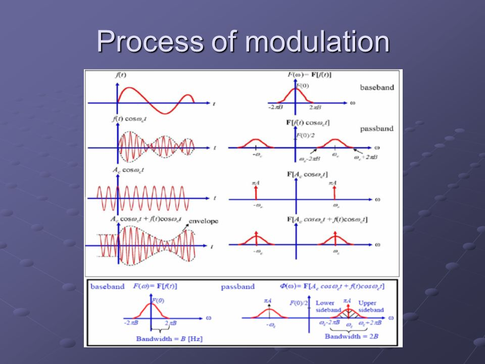 Process of modulation