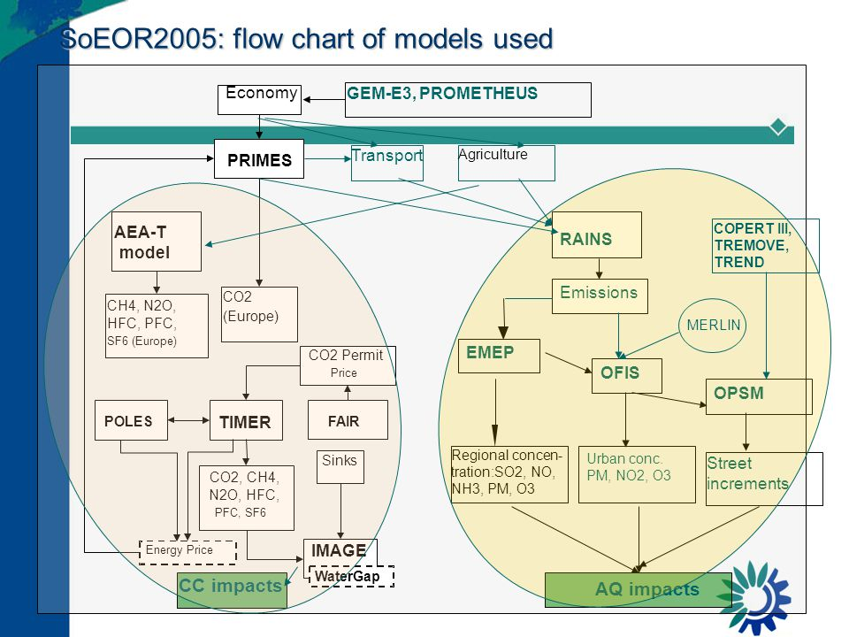 SoEOR2005: flow chart of models used PRIMES Economy AEA-T model CH4, N2O, HFC, PFC, SF6 (Europe) CO2 (Europe) Transport Agriculture Regional concen- tration:SO2, NO, NH3, PM, O3 POLES IMAGE TIMER FAIR WaterGap Energy Price CO2 Permit Price CO2, CH4, N2O, HFC, PFC, SF6 Sinks EMEP OFIS AQ impacts Urban conc.