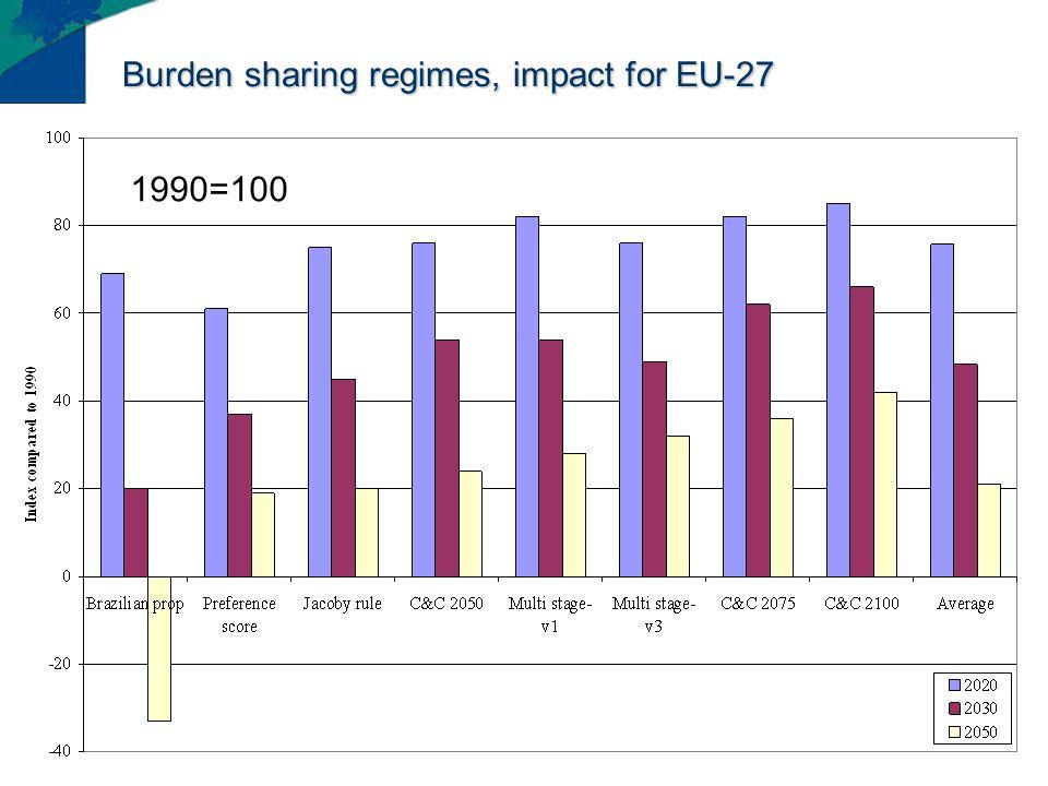 Burden sharing regimes, impact for EU-27 1990=100