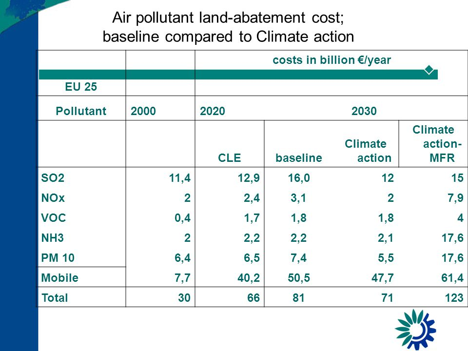 Air pollutant land-abatement cost; baseline compared to Climate action EU 25 costs in billion €/year Pollutant200020202030 CLEbaseline Climate action Climate action- MFR SO211,412,916,01215 NOx22,43,127,9 VOC0,41,71,8 4 NH322,2 2,117,6 PM 106,46,57,45,517,6 Mobile7,740,250,547,761,4 Total30668171123