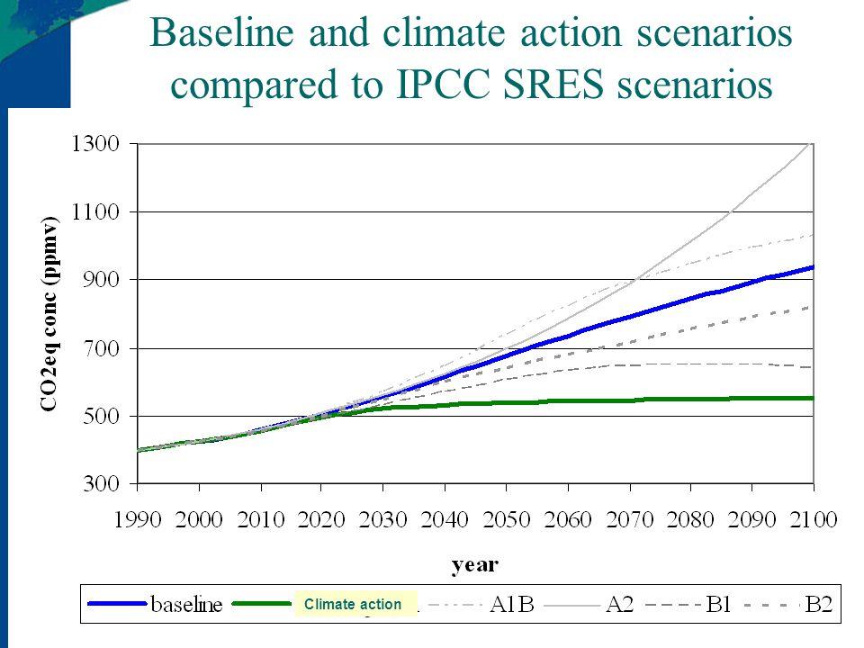 Climate action scenario: Netherlands versus EU-15