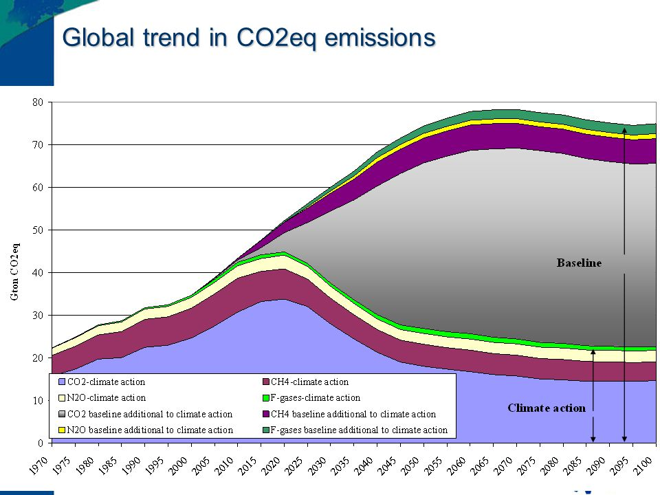 Global trend in CO2eq emissions