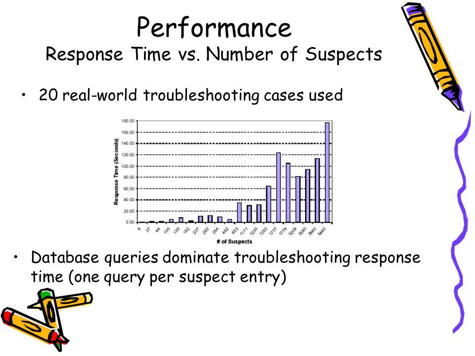 Performance Response Time vs.