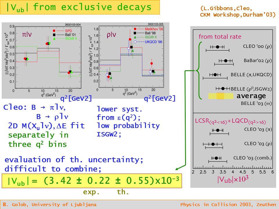 B. Golob, University of Ljubljana Physics in Collision 2003, Zeuthen q 2 [GeV2] Cleo: B →  l   B →  l  2D M(X u l )  E fit  separately in  t