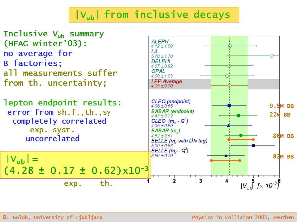 B. Golob, University of Ljubljana Physics in Collision 2003, Zeuthen Inclusive V ub summary (HFAG winter'03): no average for B factories; all measurem