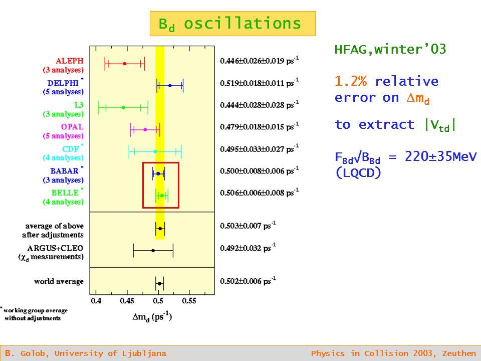 B d oscillations B. Golob, University of Ljubljana Physics in Collision 2003, Zeuthen HFAG,winter'03 1.2% relative error on  m d to extract |V td | F