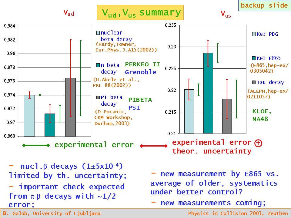 V ud,V us summary B. Golob, University of Ljubljana Physics in Collision 2003, Zeuthen experimental error experimental error + theor. uncertainty - nu