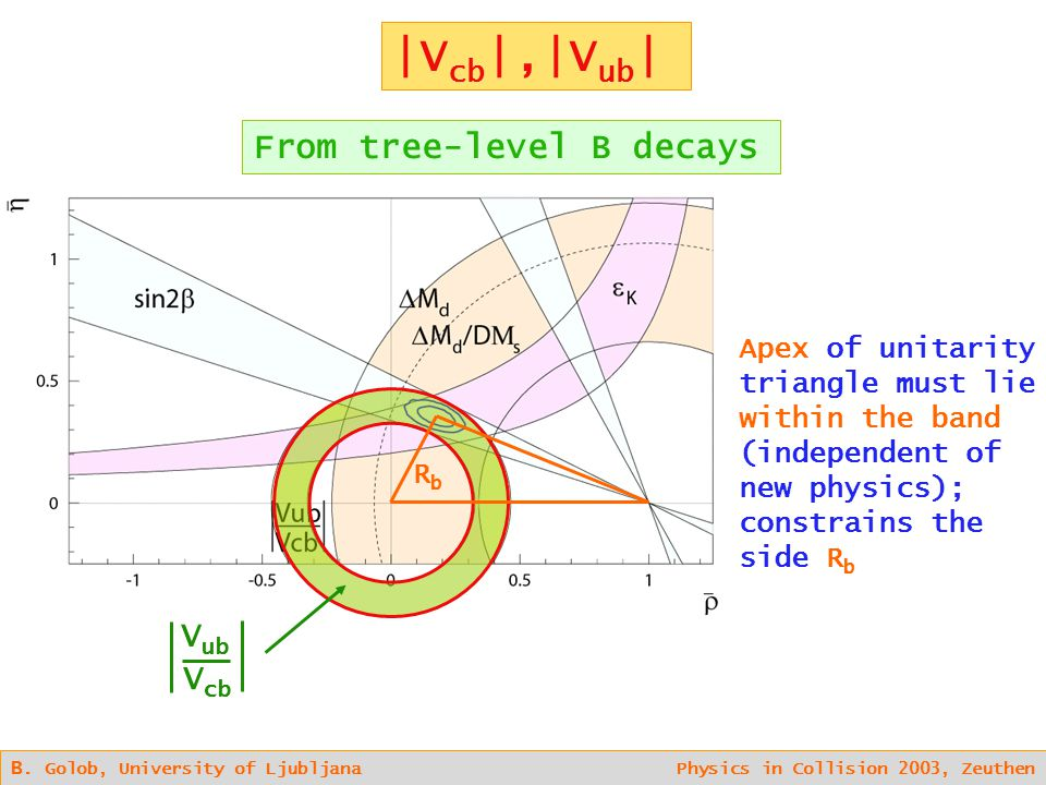 B. Golob, University of Ljubljana Physics in Collision 2003, Zeuthen From tree-level B decays V ub V cb Apex of unitarity triangle must lie within the