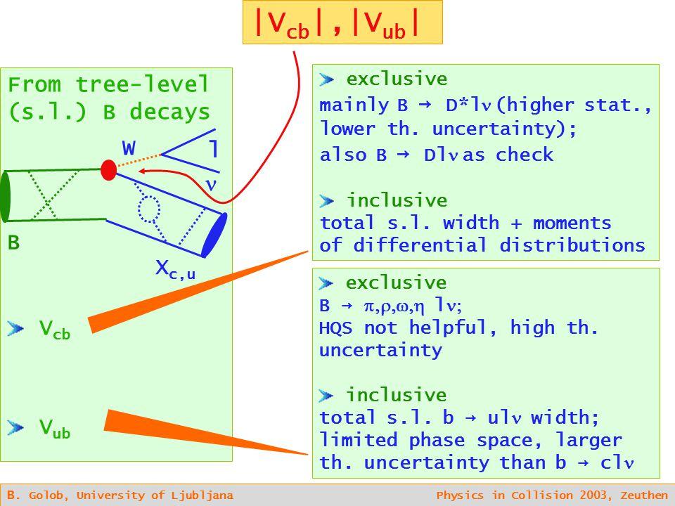 B. Golob, University of Ljubljana Physics in Collision 2003, Zeuthen |V cb |,|V ub | From tree-level (s.l.) B decays V cb V ub exclusive mainly B → D*