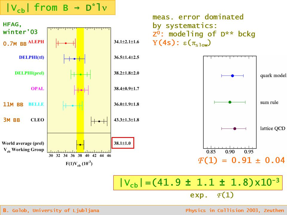 |V cb | from B → D * l B. Golob, University of Ljubljana Physics in Collision 2003, Zeuthen F (1) = 0.91 ± 0.04 exp. F (1) meas. error dominated by sy
