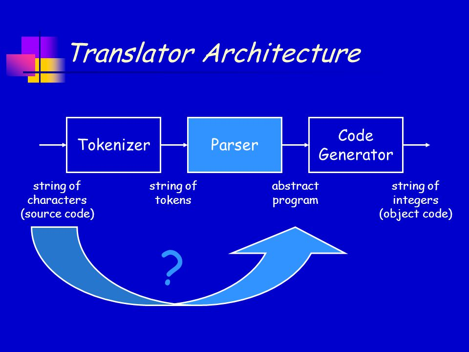 Translator Architecture Code Generator ParserTokenizer string of characters (source code) string of tokens abstract program string of integers (object