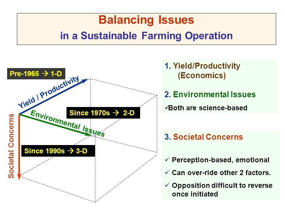 Yield / Productivity Environmental Issues Societal Concerns Balancing Issues in a Sustainable Farming Operation 1. Yield/Productivity (Economics) 2. E
