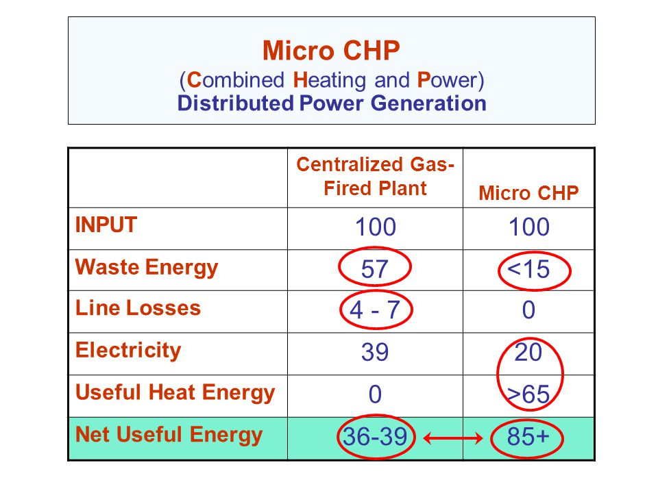 Centralized Gas- Fired Plant Micro CHP INPUT 100 Waste Energy 57<15 Line Losses 4 - 70 Electricity 3920 Useful Heat Energy 0>65 Net Useful Energy 36-3