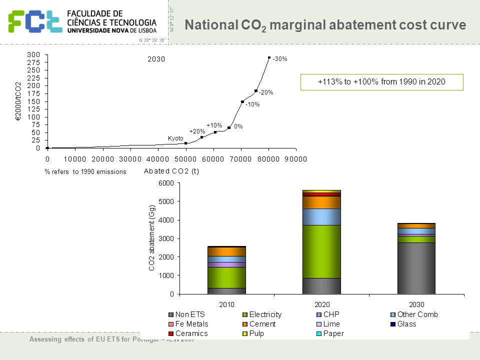 Assessing effects of EU ETS for Portugal – IEW 2007 National CO 2 marginal abatement cost curve Kyoto +20% +10% 0% -10% -20% -30% +113% to +100% from 1990 in 2020 % refers to 1990 emissions