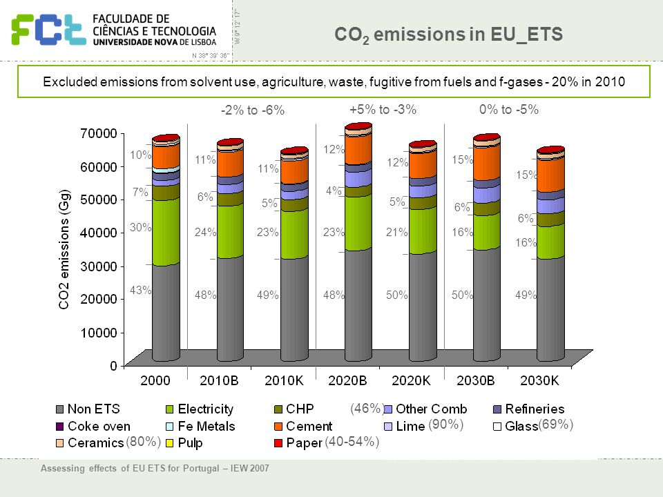 Assessing effects of EU ETS for Portugal – IEW 2007 CO 2 emissions in EU_ETS Excluded emissions from solvent use, agriculture, waste, fugitive from fuels and f-gases - 20% in 2010 10% 7% 30% 43% 11% 6% 24% 48% 11% 5% 23% 49% 12% 4% 23% 48% 12% 5% 21% 50% 15% 6% 16% 50% 15% 6% 16% 49% -2% to -6% +5% to -3%0% to -5% (90%)(69%) (80%) (40-54%) (46%)