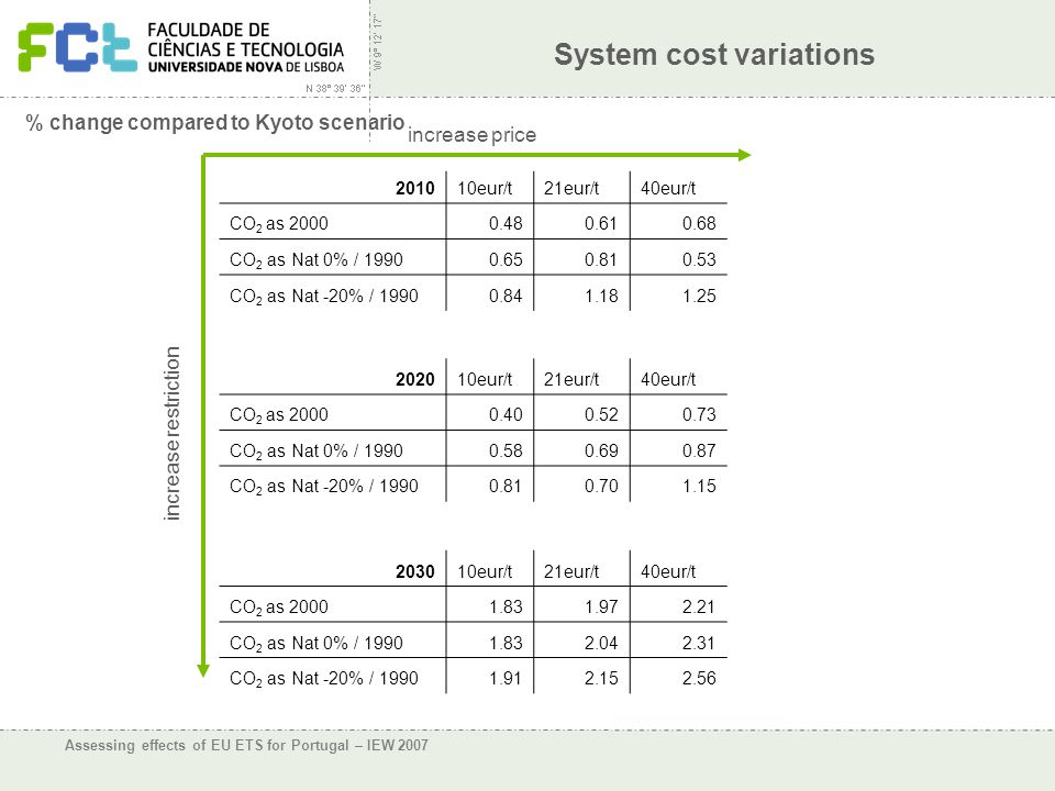 Assessing effects of EU ETS for Portugal – IEW 2007 System cost variations 201010eur/t21eur/t40eur/t CO 2 as 20000.480.610.68 CO 2 as Nat 0% / 19900.650.810.53 CO 2 as Nat -20% / 19900.841.181.25 202010eur/t21eur/t40eur/t CO 2 as 20000.400.520.73 CO 2 as Nat 0% / 19900.580.690.87 CO 2 as Nat -20% / 19900.810.701.15 203010eur/t21eur/t40eur/t CO 2 as 20001.831.972.21 CO 2 as Nat 0% / 19901.832.042.31 CO 2 as Nat -20% / 19901.912.152.56 increase price increase restriction % change compared to Kyoto scenario