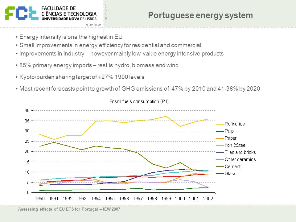 Assessing effects of EU ETS for Portugal – IEW 2007 Portuguese energy system Energy intensity is one the highest in EU Small improvements in energy efficiency for residential and commercial Improvements in industry - however mainly low-value energy intensive products 85% primary energy imports – rest is hydro, biomass and wind Kyoto/burden sharing target of +27% 1990 levels Most recent forecasts point to growth of GHG emissions of 47% by 2010 and 41-38% by 2020
