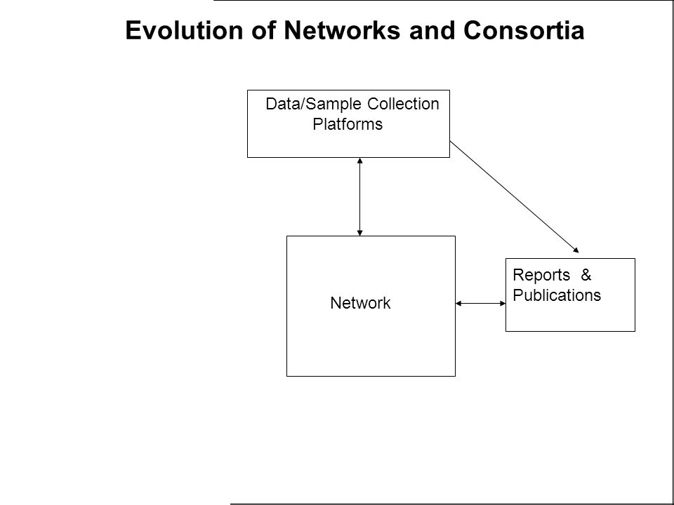 Data/Sample Collection Platforms Reports & Publications Network Evolution of Networks and Consortia