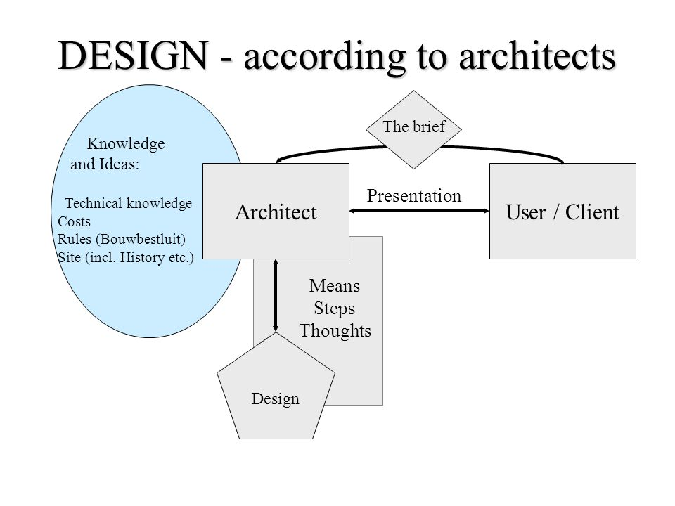 DESIGN - according to architects ArchitectUser / Client Knowledge and Ideas: Technical knowledge Costs Rules (Bouwbestluit) Site (incl.
