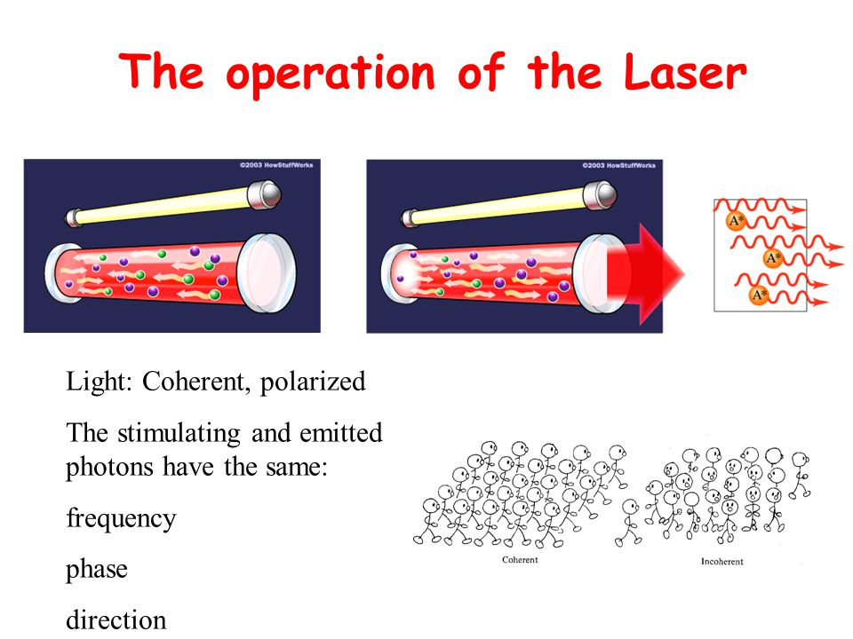 The operation of the Laser Light: Coherent, polarized The stimulating and emitted photons have the same: frequency phase direction