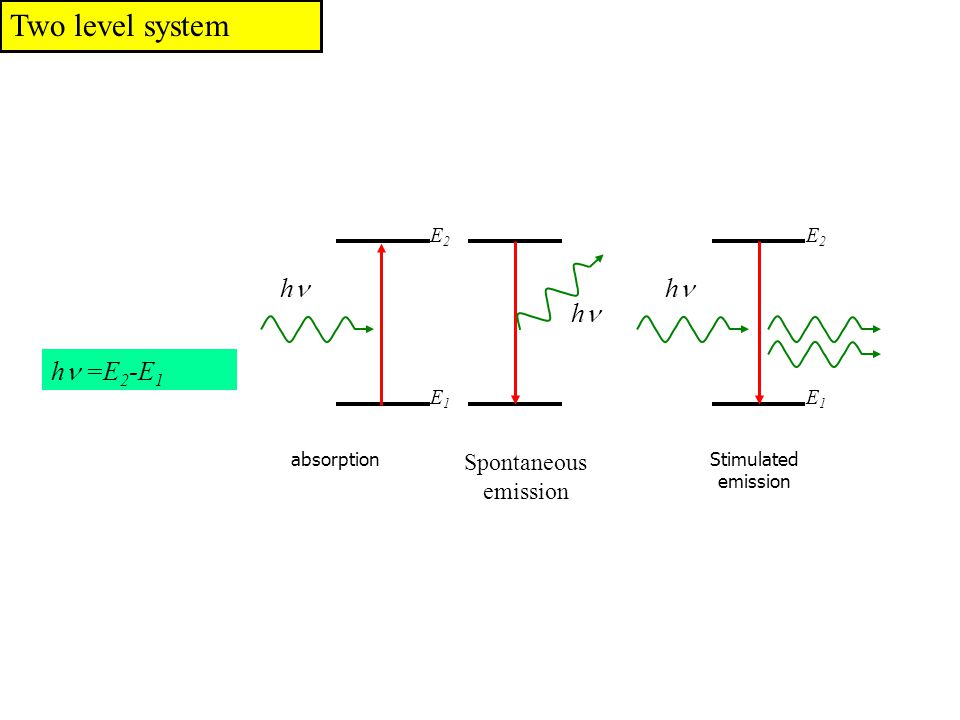 Two level system absorption Spontaneous emission Stimulated emission h h h E1E1 E2E2 E1E1 E2E2 h  =E 2 -E 1