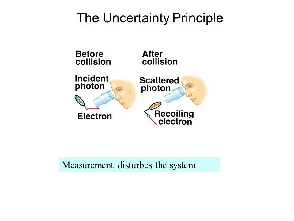 Measurement disturbes the system The Uncertainty Principle