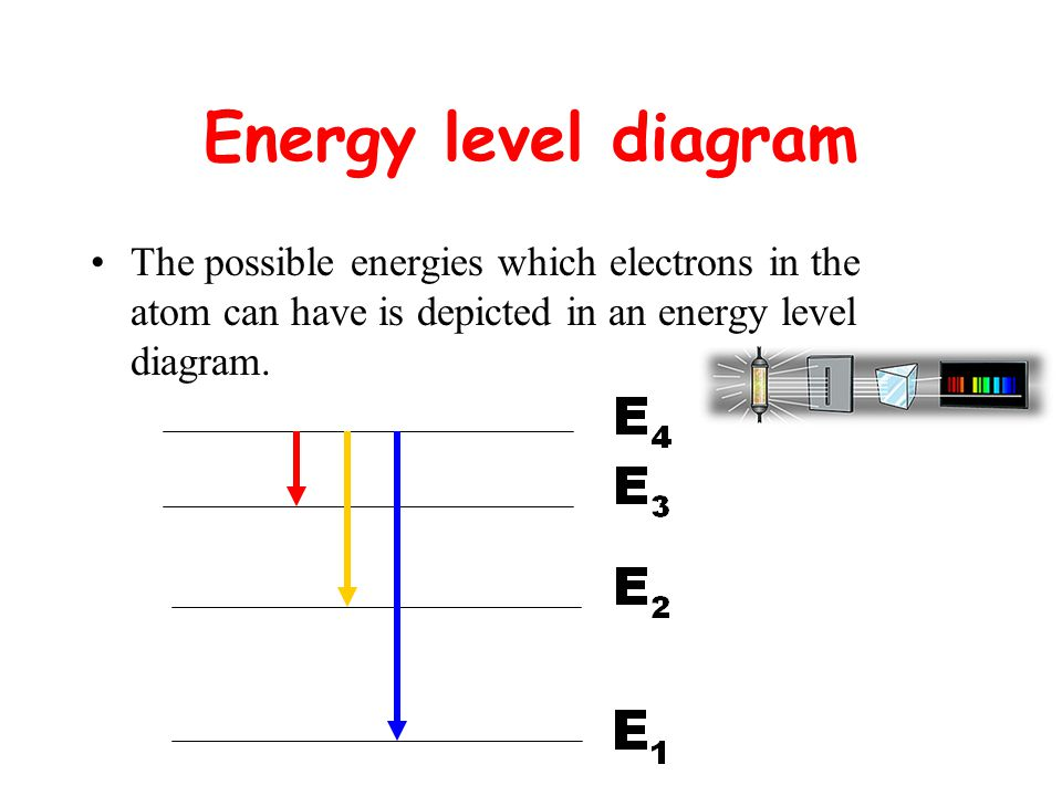 Energy level diagram The possible energies which electrons in the atom can have is depicted in an energy level diagram.