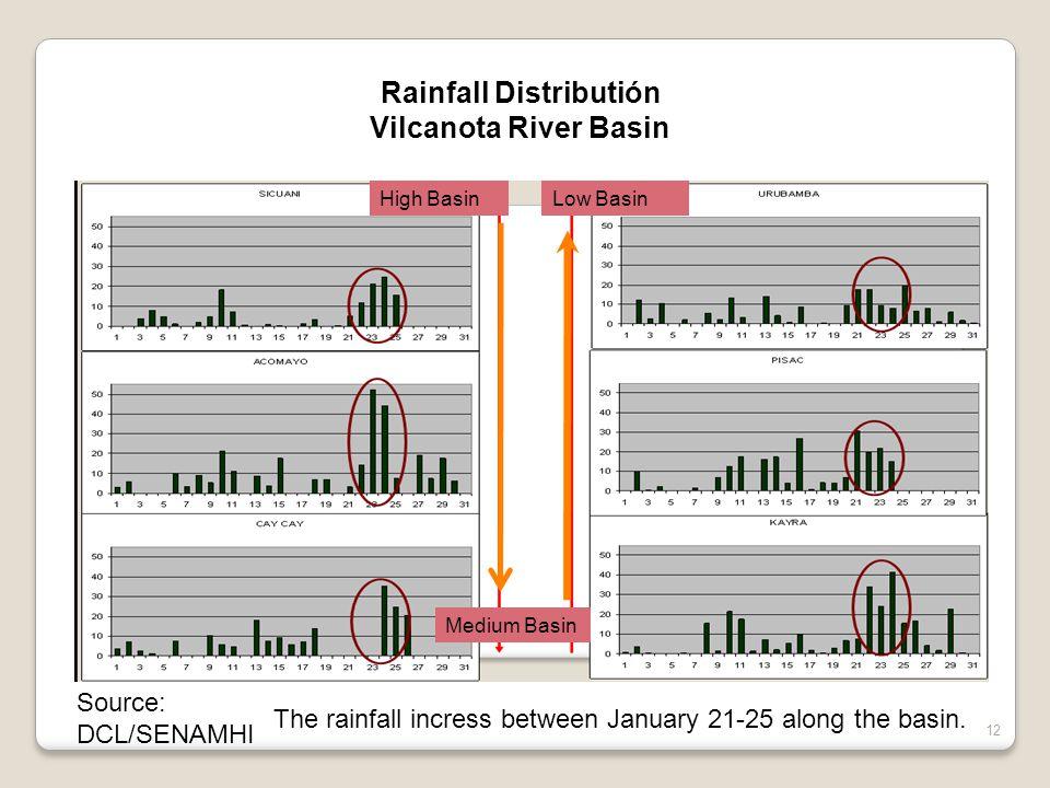 Rainfall Distributión Vilcanota River Basin Source: DCL/SENAMHI 12 High BasinLow Basin Medium Basin The rainfall incress between January 21-25 along t