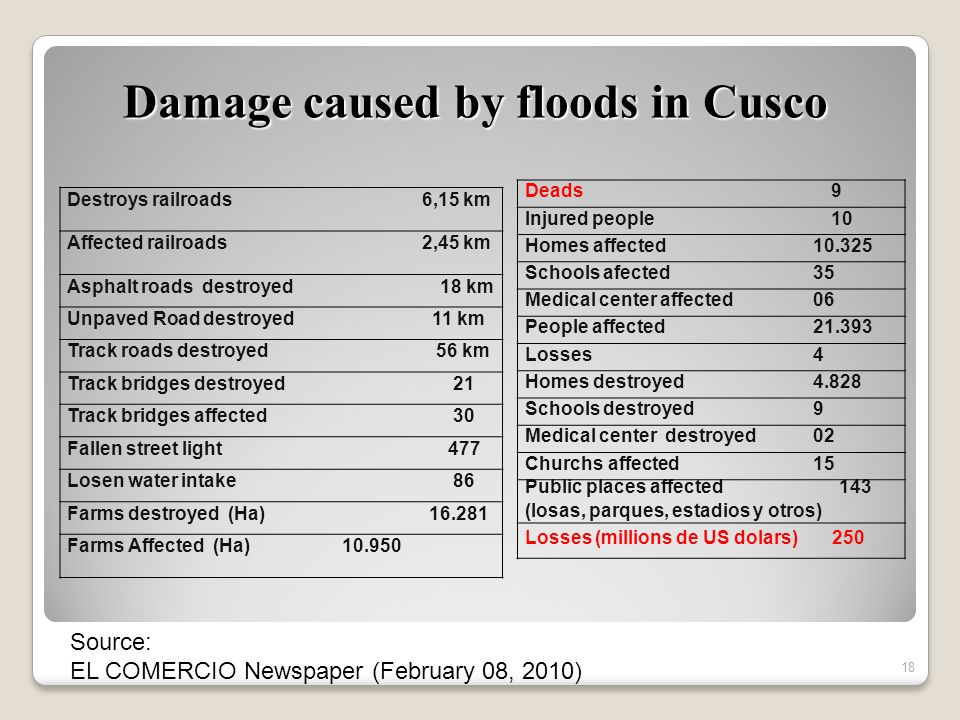 Damage caused by floods in Cusco Deads 9 Injured people 10 Homes affected 10.325 Schools afected35 Medical center affected06 People affected21.393 Losses 4 Homes destroyed4.828 Schools destroyed9 Medical center destroyed02 Churchs affected15 Public places affected 143 (losas, parques, estadios y otros) Losses (millions de US dolars) 250 Destroys railroads 6,15 km Affected railroads 2,45 km Asphalt roads destroyed 18 km Unpaved Road destroyed 11 km Track roads destroyed 56 km Track bridges destroyed 21 Track bridges affected 30 Fallen street light 477 Losen water intake 86 Farms destroyed (Ha) 16.281 Farms Affected (Ha) 10.950 Source: EL COMERCIO Newspaper (February 08, 2010) 18