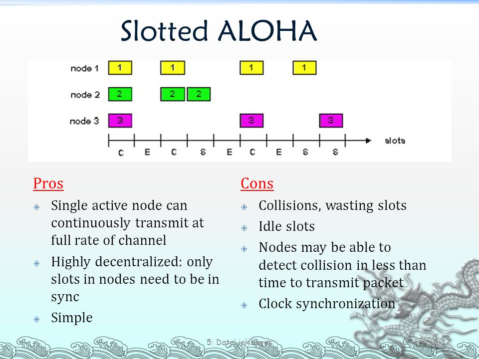 Slotted ALOHA Pros  Single active node can continuously transmit at full rate of channel  Highly decentralized: only slots in nodes need to be in sy