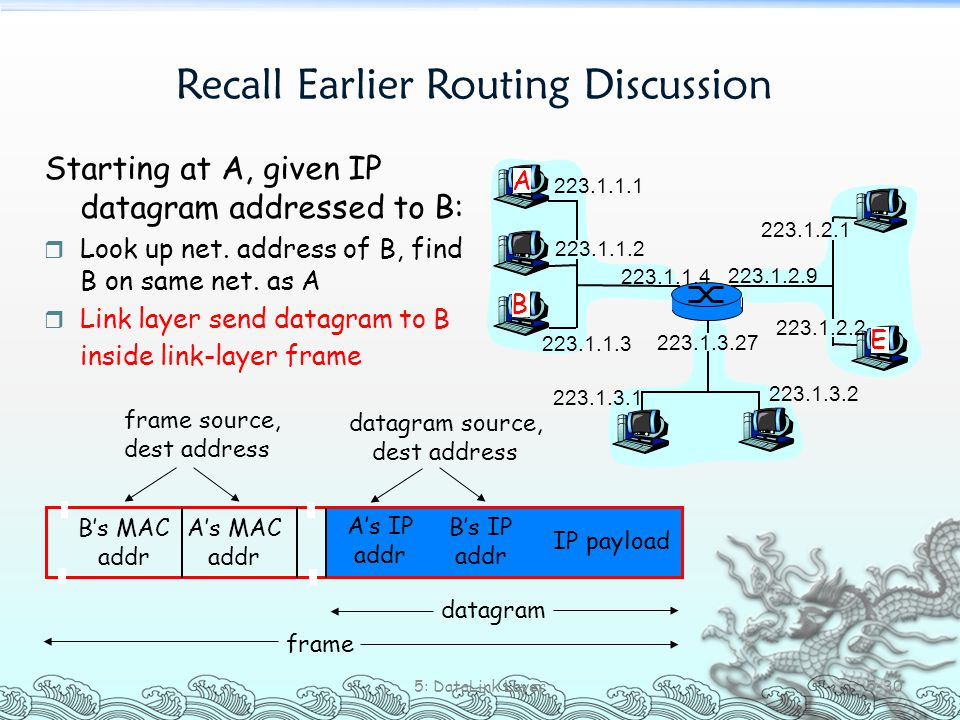 Recall Earlier Routing Discussion 5: DataLink Layer 5-30 223.1.1.1 223.1.1.2 223.1.1.3 223.1.1.4 223.1.2.9 223.1.2.2 223.1.2.1 223.1.3.2 223.1.3.1 223