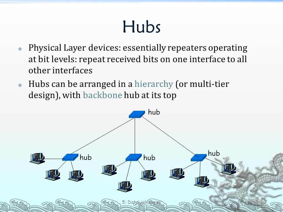 Hubs  Physical Layer devices: essentially repeaters operating at bit levels: repeat received bits on one interface to all other interfaces  Hubs can