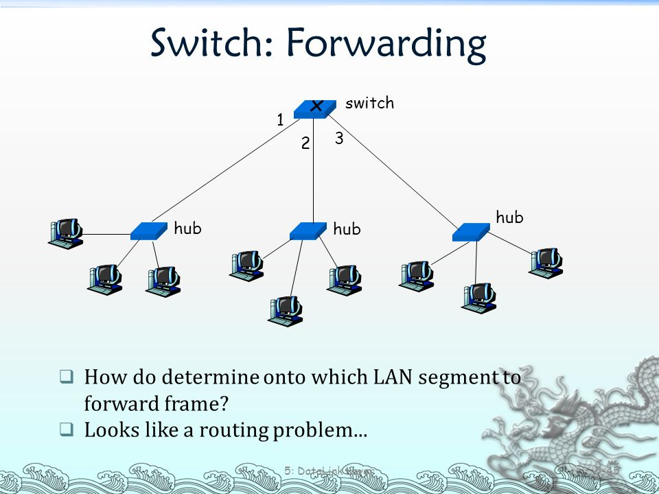 Switch: Forwarding 5: DataLink Layer 5-45  How do determine onto which LAN segment to forward frame?  Looks like a routing problem... hub switch 1 2