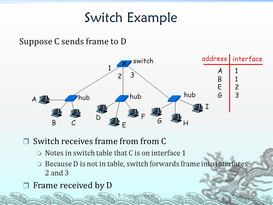 Switch Example Suppose C sends frame to D 5: DataLink Layer 5-48 r Switch receives frame from from C m Notes in switch table that C is on interface 1