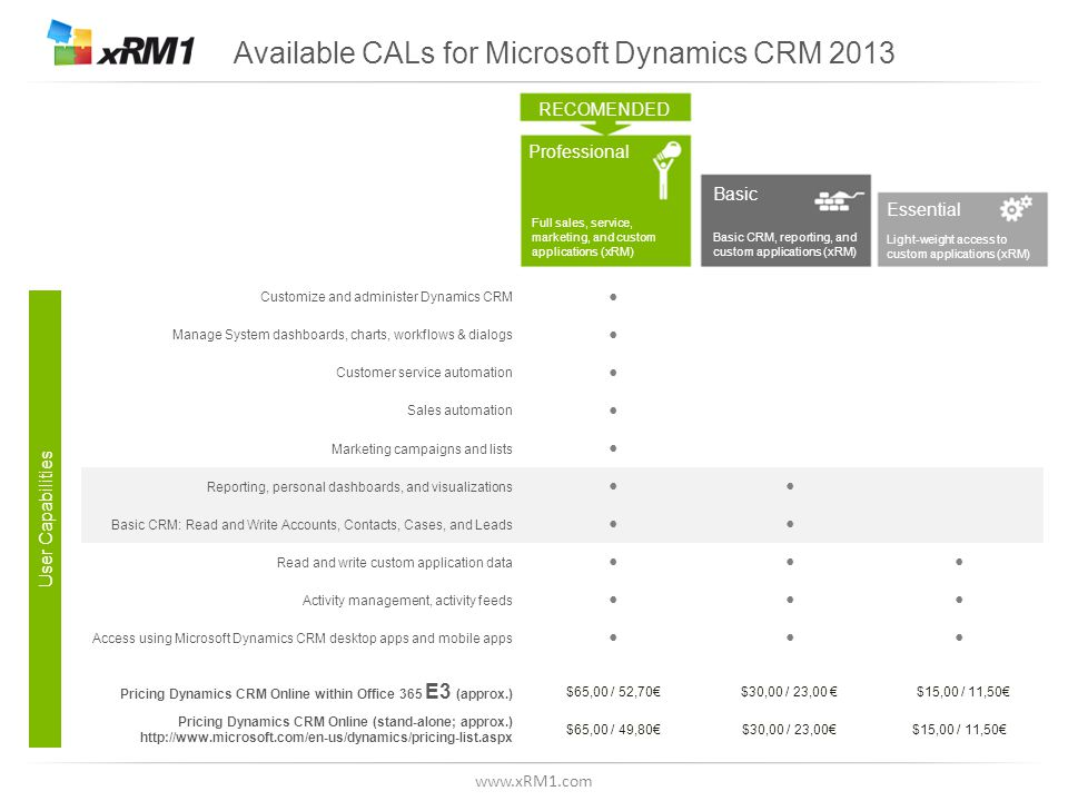 www.xRM1.com Available CALs for Microsoft Dynamics CRM 2013 RECOMENDED Professional Basic Essential Full sales, service, marketing, and custom applications (xRM) Basic CRM, reporting, and custom applications (xRM) Light-weight access to custom applications (xRM) User Capabilities Customize and administer Dynamics CRM Manage System dashboards, charts, workflows & dialogs Customer service automation Sales automation Marketing campaigns and lists Reporting, personal dashboards, and visualizations Basic CRM: Read and Write Accounts, Contacts, Cases, and Leads Read and write custom application data Activity management, activity feeds Access using Microsoft Dynamics CRM desktop apps and mobile apps Pricing Dynamics CRM Online within Office 365 E3 (approx.) $65,00 / 52,70€$30,00 / 23,00 € $15,00 / 11,50€ Pricing Dynamics CRM Online (stand-alone; approx.) http://www.microsoft.com/en-us/dynamics/pricing-list.aspx $65,00 / 49,80€$30,00 / 23,00€$15,00 / 11,50€