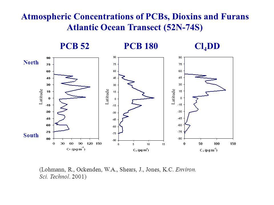 (Lohmann, R., Ockenden, W.A., Shears, J., Jones, K.C. Environ. Sci. Technol. 2001) Atmospheric Concentrations of PCBs, Dioxins and Furans Atlantic Oce
