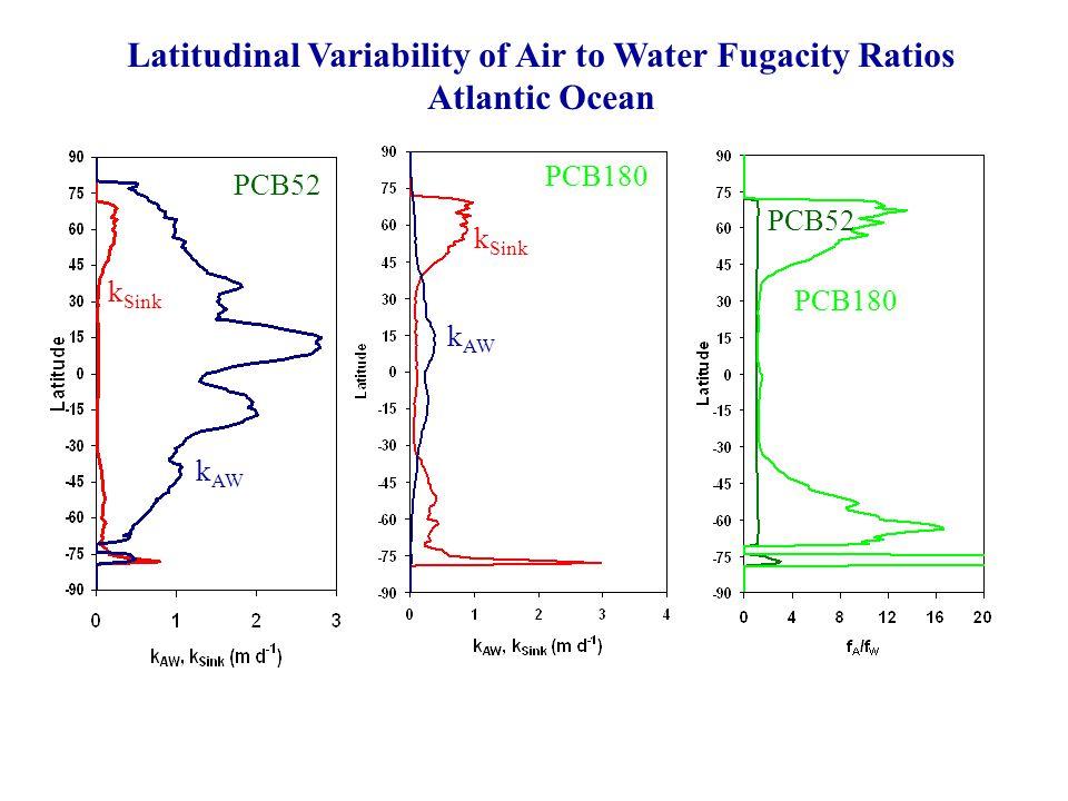 PCB52 PCB180 PCB52 Latitudinal Variability of Air to Water Fugacity Ratios Atlantic Ocean k AW k Sink