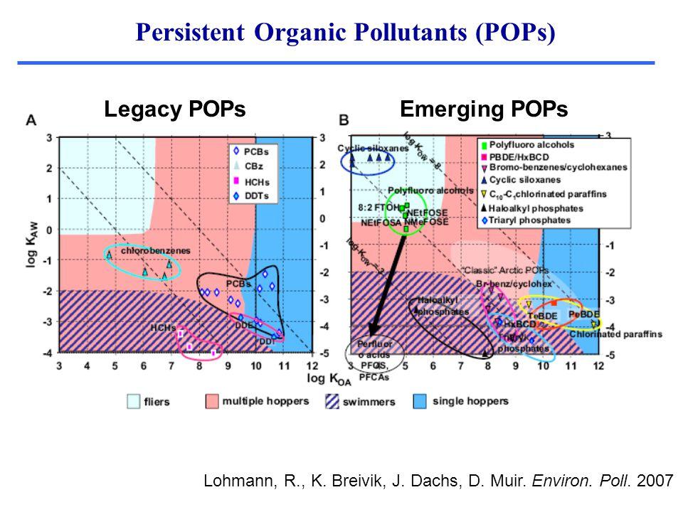Persistent Organic Pollutants (POPs) Lohmann, R., K. Breivik, J. Dachs, D. Muir. Environ. Poll. 2007 Legacy POPsEmerging POPs