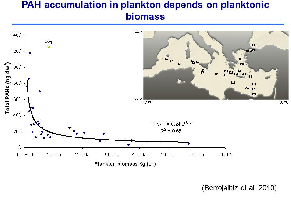 PAH accumulation in plankton depends on planktonic biomass (Berrojalbiz et al. 2010)