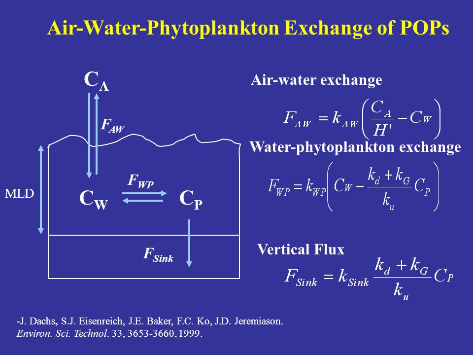 Air-Water-Phytoplankton Exchange of POPs Air-water exchange Water-phytoplankton exchange CACA MLD CWCW CPCP F WP F AW -J.