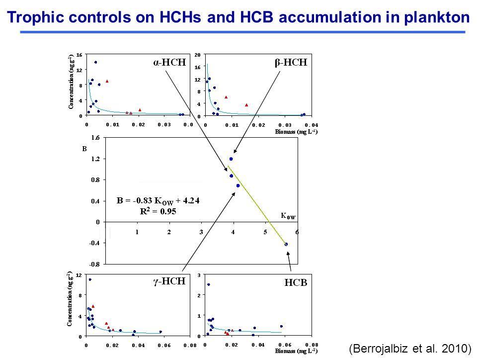 Trophic controls on HCHs and HCB accumulation in plankton (Berrojalbiz et al. 2010)